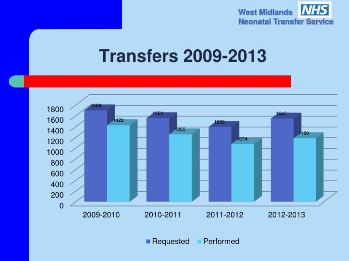 Transfers 2009-2013