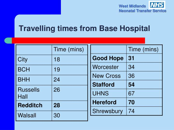 Travelling times from Base Hospital