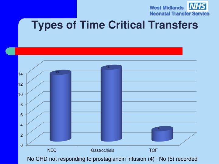 Types of Time Critical Transfers