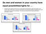do men and women in your country have equal possibilities rights for1