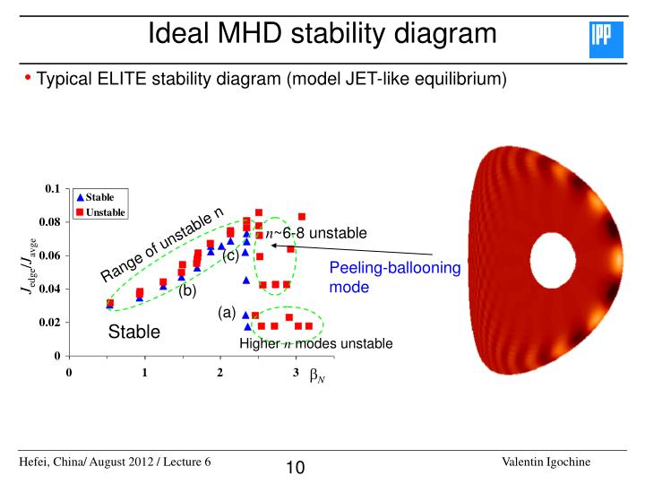 Ideal MHD stability diagram