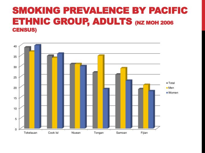 Smoking Prevalence by Pacific Ethnic Group, Adults