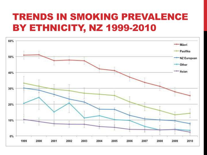 Trends in Smoking Prevalence by Ethnicity, NZ 1999-2010