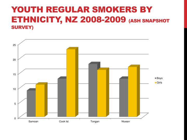 Youth Regular Smokers by Ethnicity, NZ 2008-2009