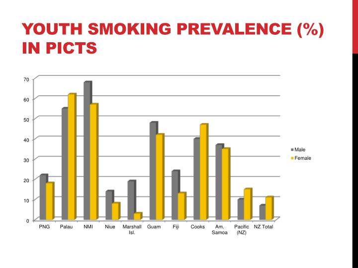 Youth Smoking Prevalence (%) in PICTs