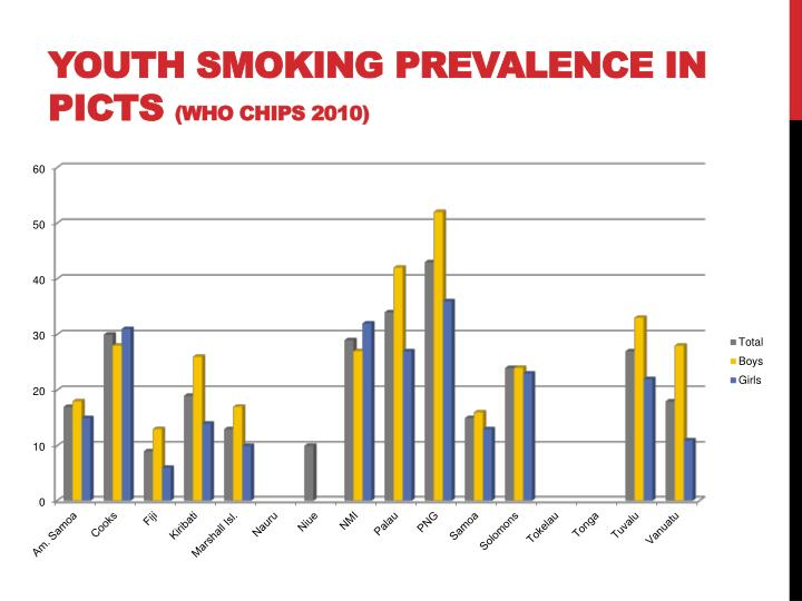 Youth Smoking Prevalence in PICTs