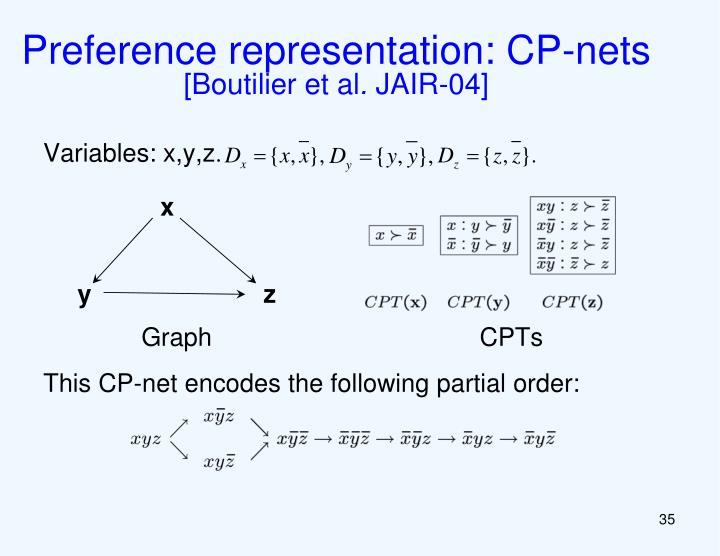 Preference representation: CP