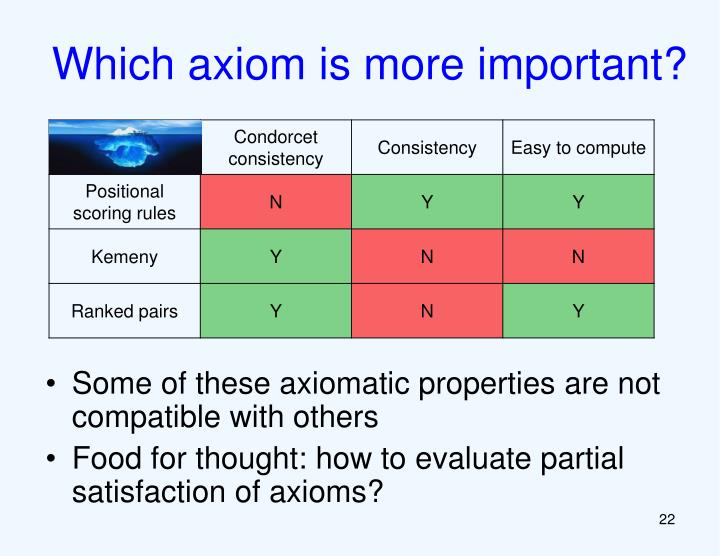Which axiom is more important?
