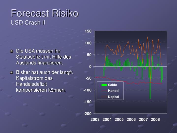 Forecast Risiko