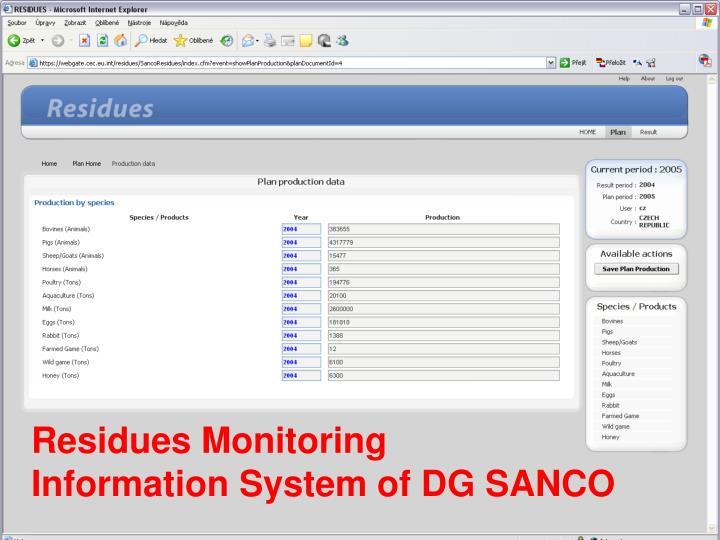 Residues Monitoring