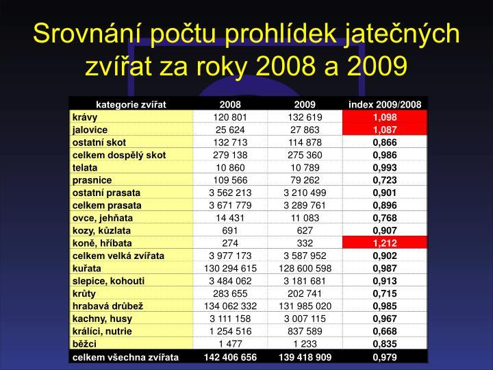 Srovnání počtu prohlídek jatečných zvířat za roky 2008 a 2009