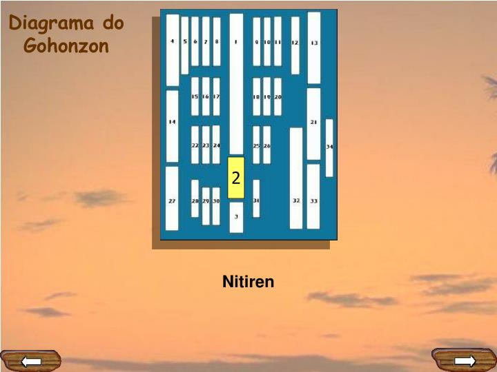Diagrama do gohonzon