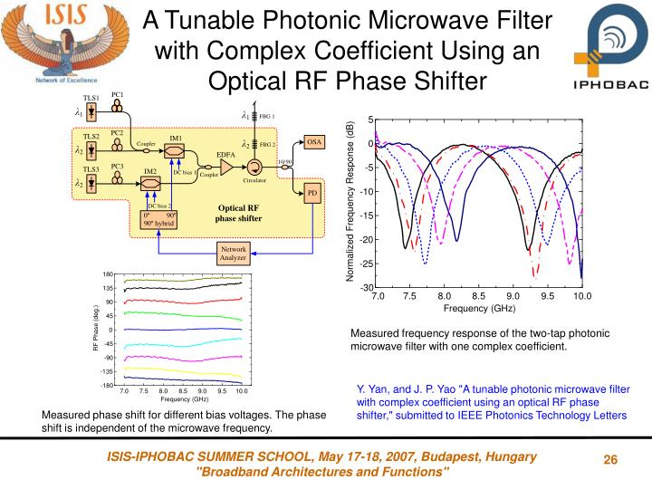 A Tunable Photonic Microwave Filter with Complex Coefficient Using an Optical RF Phase Shifter