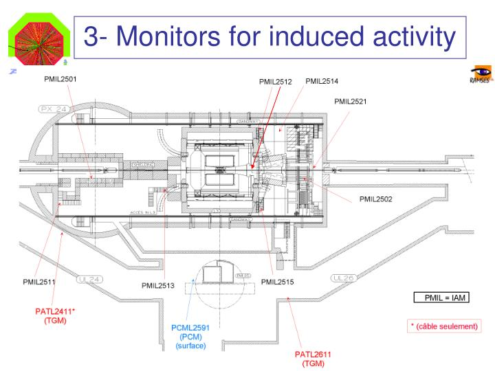3- Monitors for induced activity