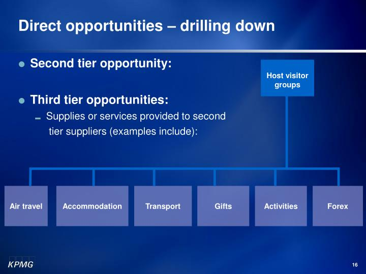 Direct opportunities – drilling down
