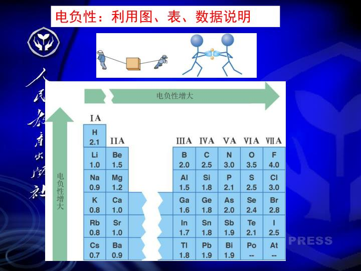 电负性:利用图、表、数据说明