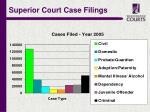 superior court case filings