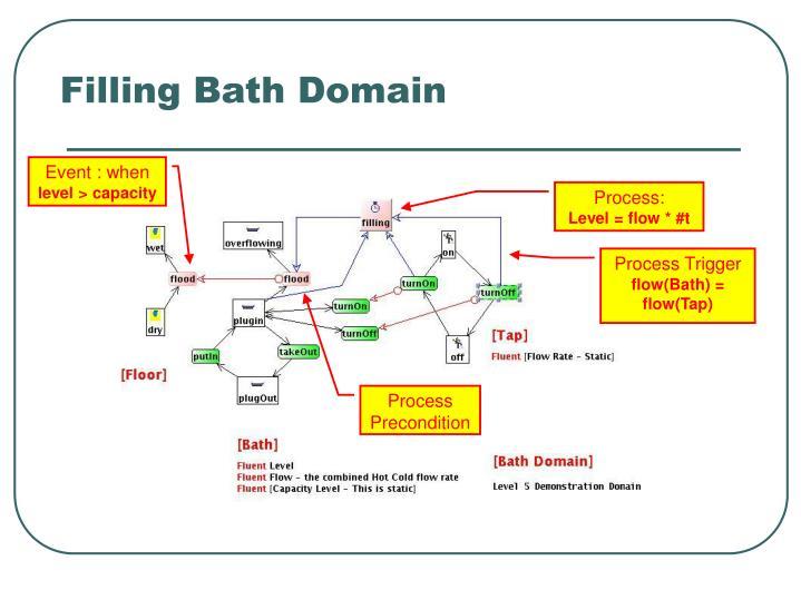 Filling Bath Domain
