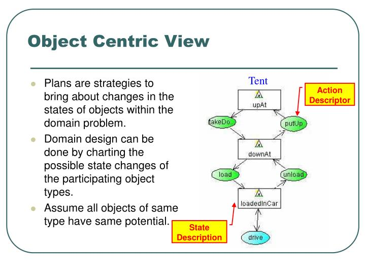 Object Centric View