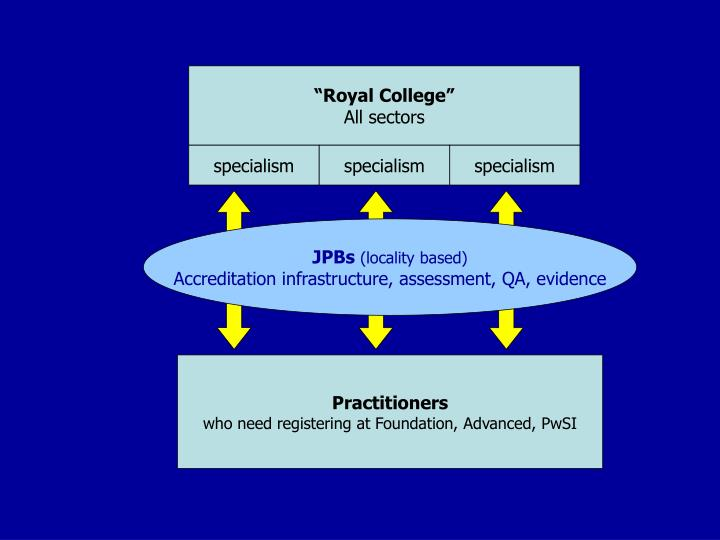 """Royal College"""