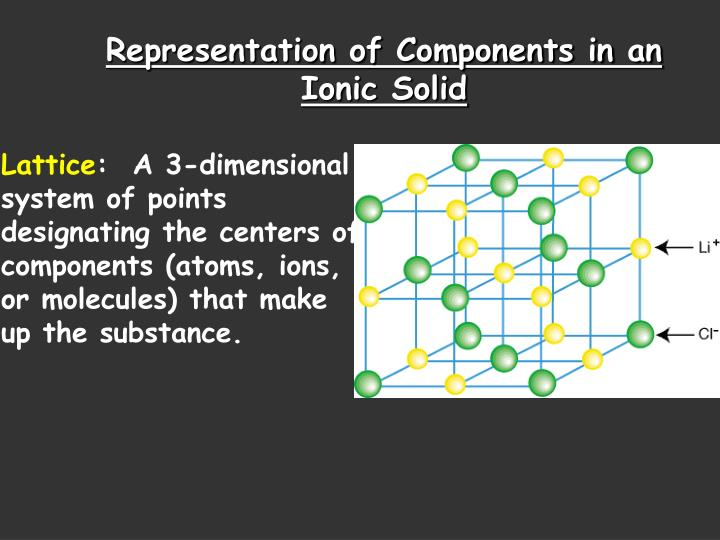 Representation of Components in an Ionic Solid