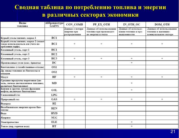 Сводная таблица по потреблению топлива и энергии
