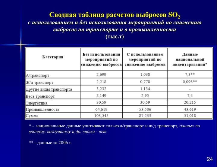 Сводная таблица расчетов выбросов
