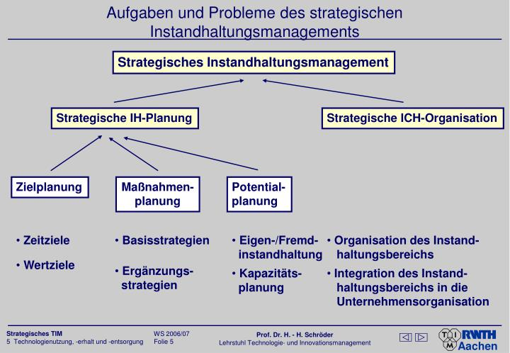 Strategische IH-Planung
