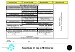 structure of the gpe course
