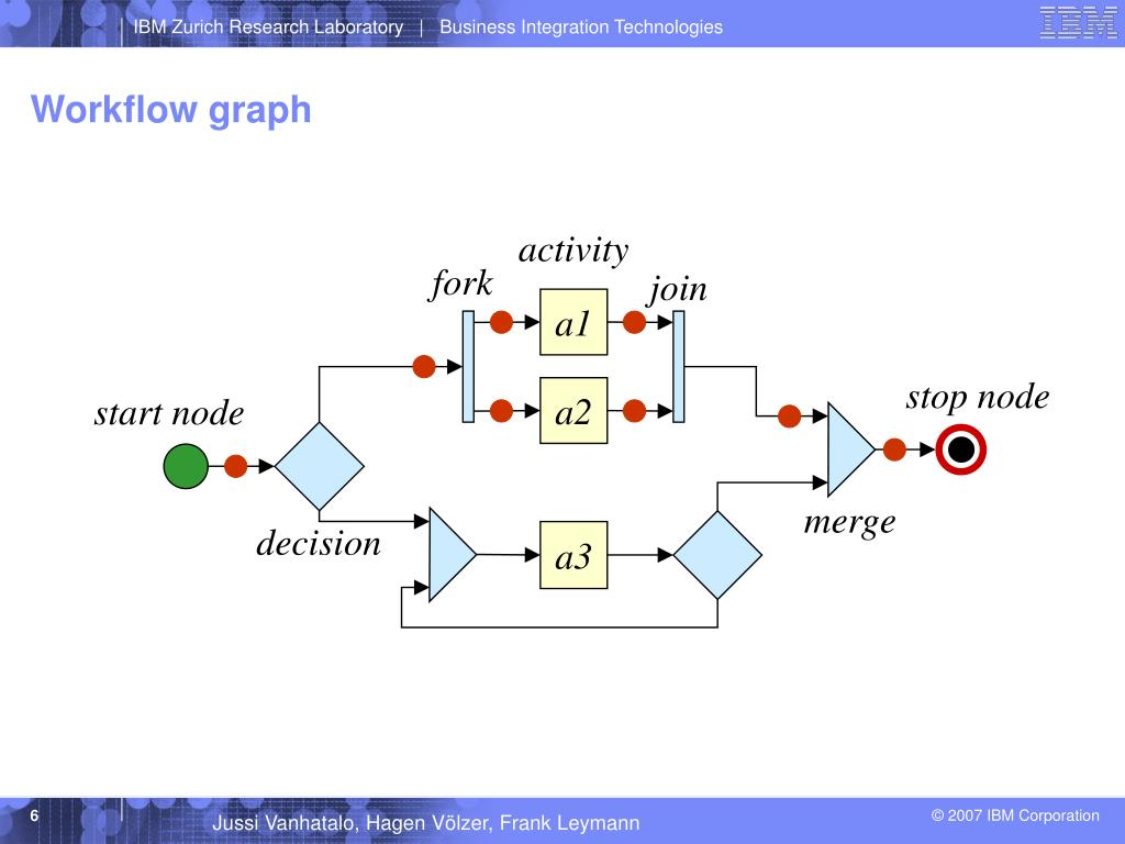 PPT - Analysis of Workflow Graphs through SESE Decomposition