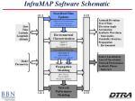 inframap software schematic