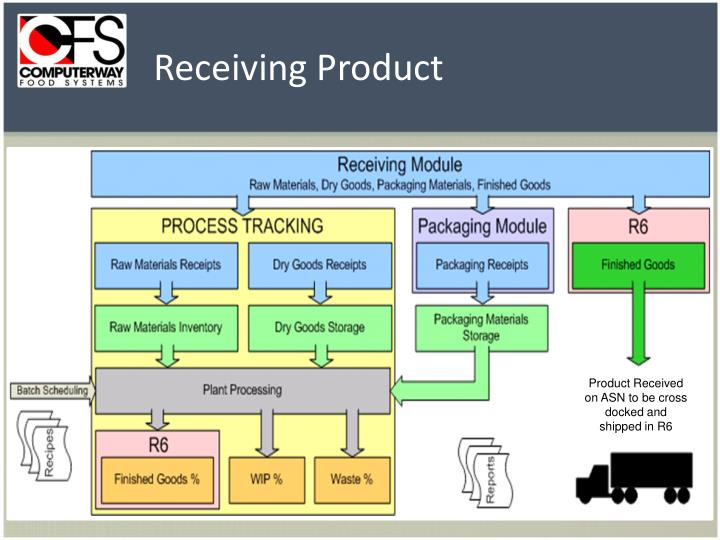 Receiving Product