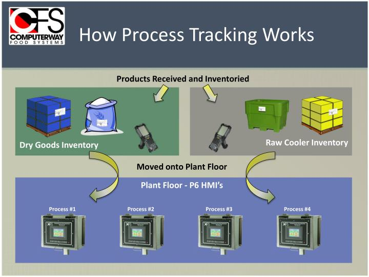 How Process Tracking Works