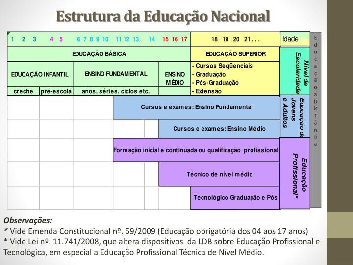 Estrutura da Educação Nacional