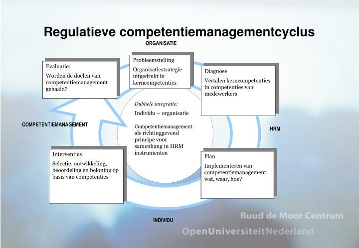 Regulatieve competentiemanagementcyclus