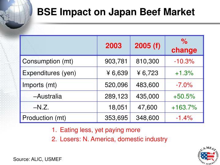 Bse impact on japan beef market