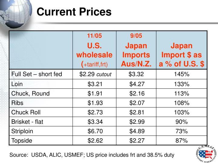 Current Prices