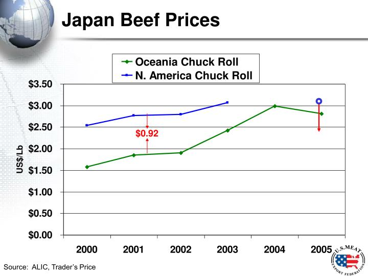 Japan Beef Prices