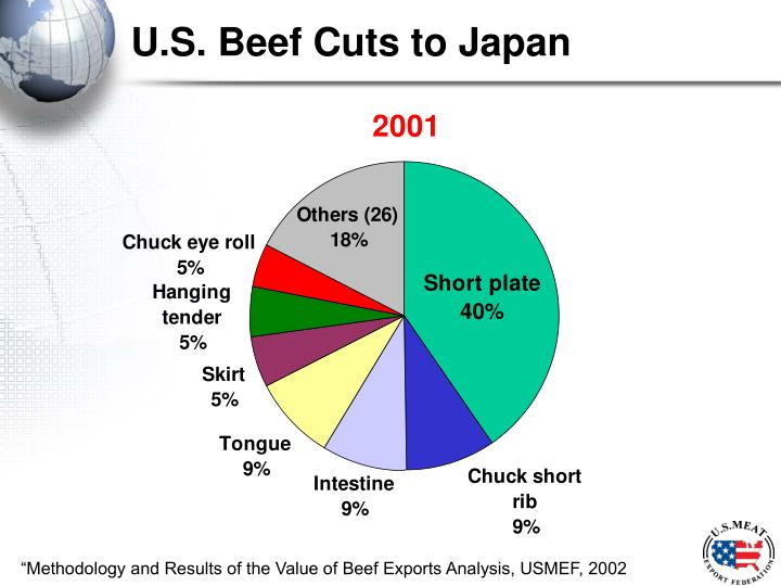 U.S. Beef Cuts to Japan