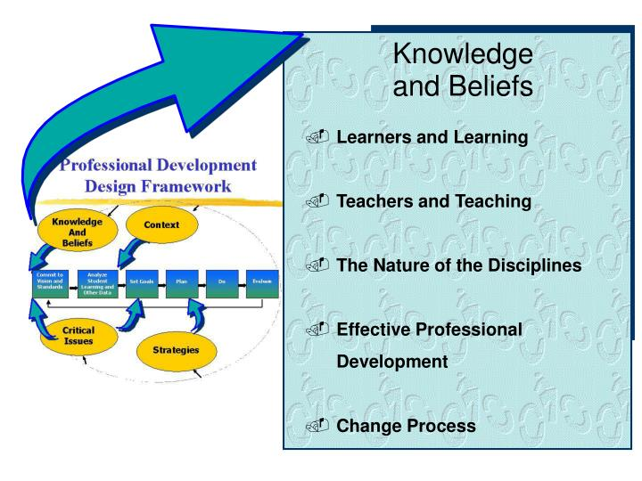 Knowledge and Beliefs