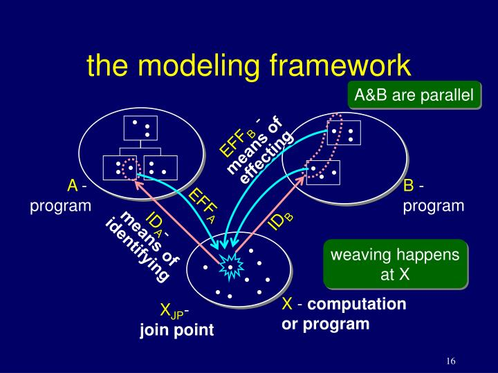 the modeling framework