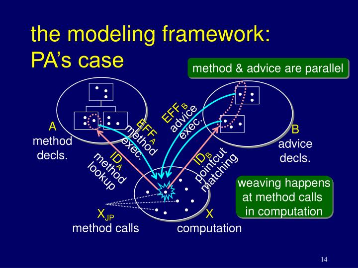 the modeling framework: