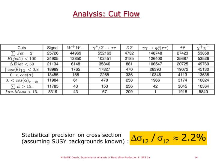 Analysis: Cut Flow