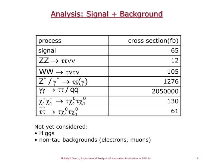 Analysis: Signal + Background