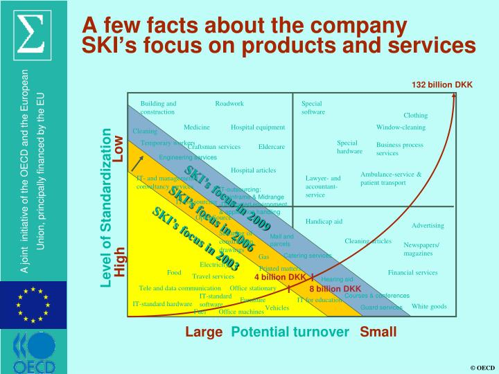 A few facts about the company