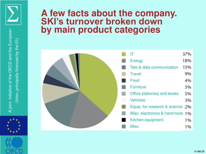 A few facts about the company.