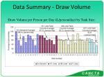 data summary draw volume3