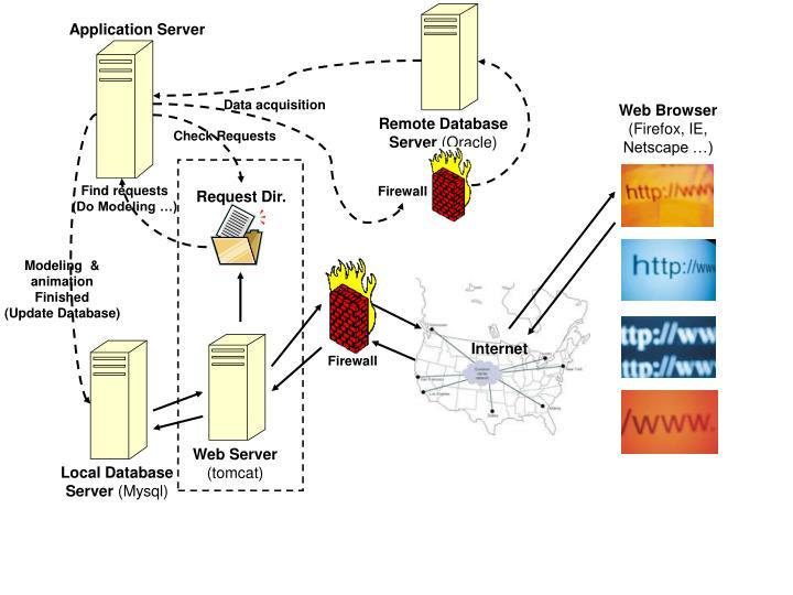 Remote Database Server