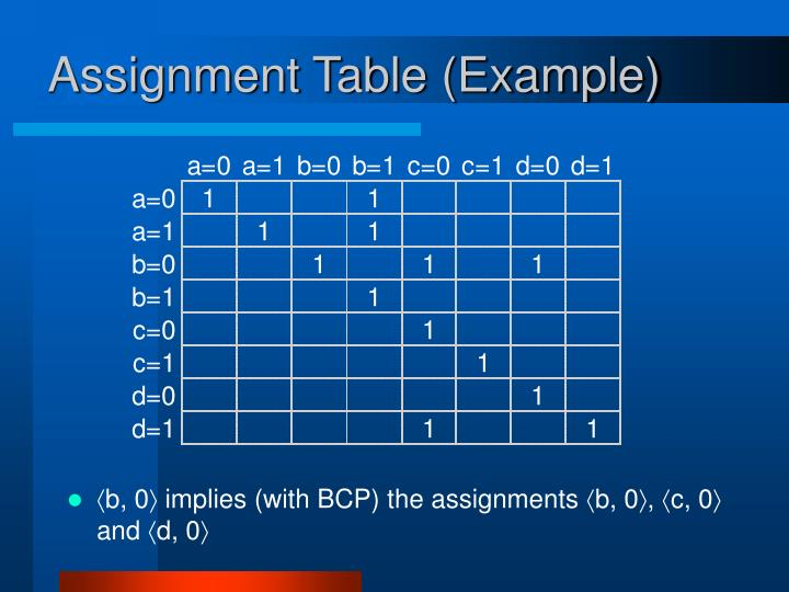 Assignment Table (Example)