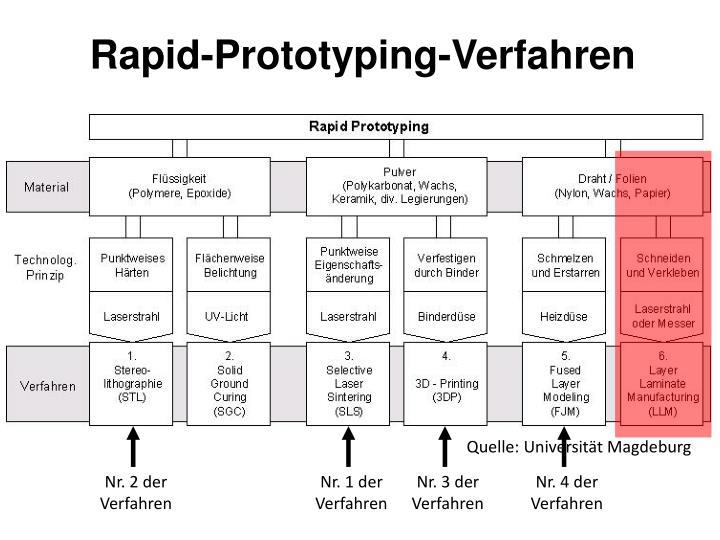 Rapid-Prototyping-Verfahren